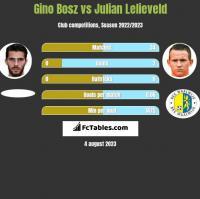 Gino Bosz vs Julian Lelieveld h2h player stats