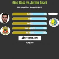 Gino Bosz vs Jurien Gaari h2h player stats