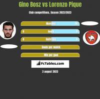 Gino Bosz vs Lorenzo Pique h2h player stats