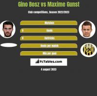 Gino Bosz vs Maxime Gunst h2h player stats
