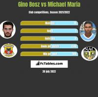 Gino Bosz vs Michael Maria h2h player stats