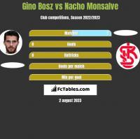 Gino Bosz vs Nacho Monsalve h2h player stats