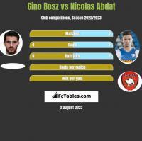Gino Bosz vs Nicolas Abdat h2h player stats