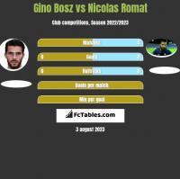 Gino Bosz vs Nicolas Romat h2h player stats