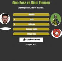 Gino Bosz vs Niels Fleuren h2h player stats