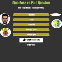 Gino Bosz vs Paul Quasten h2h player stats
