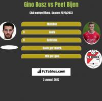 Gino Bosz vs Peet Bijen h2h player stats
