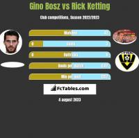 Gino Bosz vs Rick Ketting h2h player stats