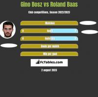 Gino Bosz vs Roland Baas h2h player stats