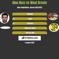 Gino Bosz vs Wout Droste h2h player stats