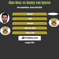 Gino Bosz vs Donny van Iperen h2h player stats