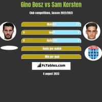 Gino Bosz vs Sam Kersten h2h player stats