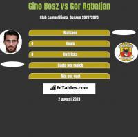 Gino Bosz vs Gor Agbaljan h2h player stats