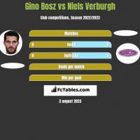 Gino Bosz vs Niels Verburgh h2h player stats