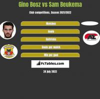 Gino Bosz vs Sam Beukema h2h player stats