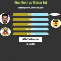 Gino Bosz vs Marco Tol h2h player stats