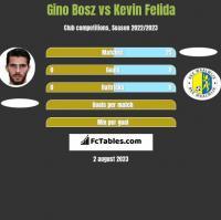 Gino Bosz vs Kevin Felida h2h player stats
