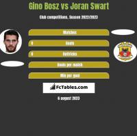 Gino Bosz vs Joran Swart h2h player stats