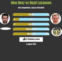 Gino Bosz vs Boyd Lucassen h2h player stats