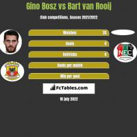 Gino Bosz vs Bart van Rooij h2h player stats