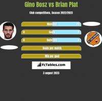 Gino Bosz vs Brian Plat h2h player stats