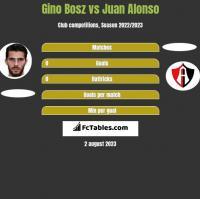 Gino Bosz vs Juan Alonso h2h player stats