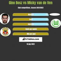 Gino Bosz vs Micky van de Ven h2h player stats