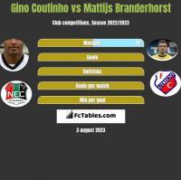 Gino Coutinho vs Mattijs Branderhorst h2h player stats