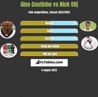 Gino Coutinho vs Nick Olij h2h player stats