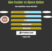 Gino Fechier vs Bjoern Rother h2h player stats
