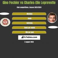 Gino Fechier vs Charles-Elie Leprevotte h2h player stats