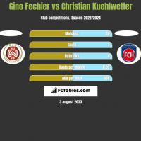 Gino Fechier vs Christian Kuehlwetter h2h player stats