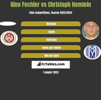 Gino Fechier vs Christoph Hemlein h2h player stats