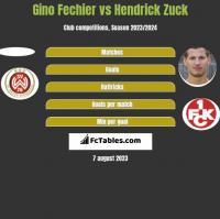 Gino Fechier vs Hendrick Zuck h2h player stats