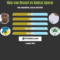 Gino van Kessel vs Andraz Sporar h2h player stats