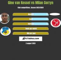 Gino van Kessel vs Milan Corryn h2h player stats
