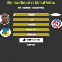 Gino van Kessel vs Michal Petras h2h player stats
