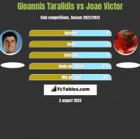 Gioannis Taralidis vs Joao Victor h2h player stats
