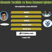 Gioannis Taralidis vs Nosa Emanuel Igiebor h2h player stats