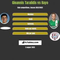 Gioannis Taralidis vs Rayo h2h player stats