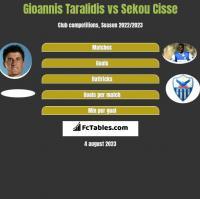 Gioannis Taralidis vs Sekou Cisse h2h player stats