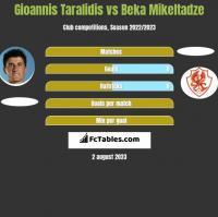 Gioannis Taralidis vs Beka Mikeltadze h2h player stats
