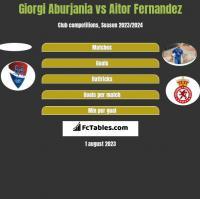 Giorgi Aburjania vs Aitor Fernandez h2h player stats