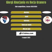 Giorgi Aburjania vs Borja Granero h2h player stats