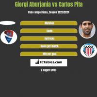 Giorgi Aburjania vs Carlos Pita h2h player stats