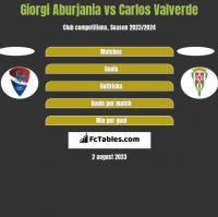Giorgi Aburjania vs Carlos Valverde h2h player stats