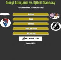 Giorgi Aburjania vs Djibril Dianessy h2h player stats
