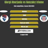 Giorgi Aburjania vs Gonzalez Iriome h2h player stats
