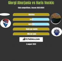 Giorgi Aburjania vs Haris Vuckic h2h player stats