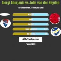 Giorgi Aburjania vs Jelle van der Heyden h2h player stats
